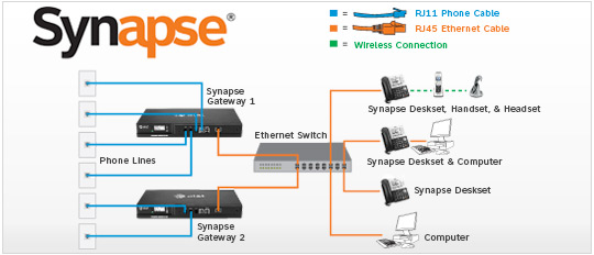 AT&T Synapse IP & VoIP Business Phone Systems San Diego